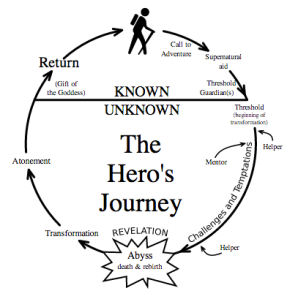 """""""Heroesjourney"""" by Anonymous poster, in a thread, gave permission to use it. Re-drawn by User:Slashme - 4chan.org, thread about monomyths, AKA the hero's journey. Licensed under Public domain via Wikimedia Commons - http://commons.wikimedia.org/wiki/File:Heroesjourney.svg#mediaviewer/File:Heroesjourney.svg"""